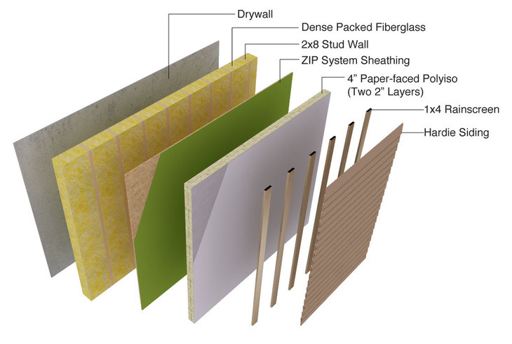 Category passive house communitecture architecture for Exterior sheathing options
